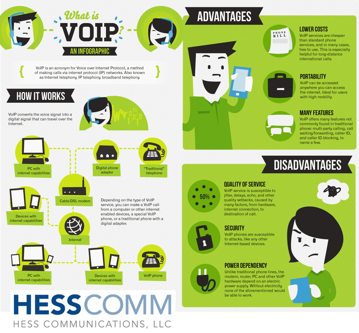 Hess Communications Llc What Is Voip